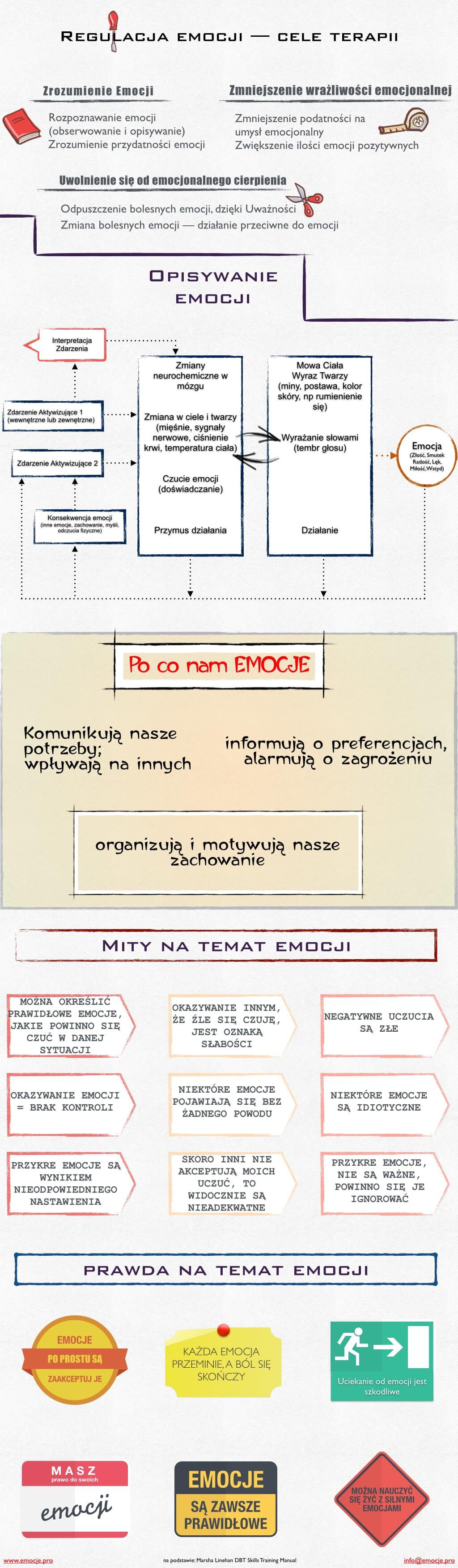 regulacja_emocji Emocje — podstawowe informacje i cele terapii. Emocje — podstawowe informacje i cele terapii. regulacja emocji