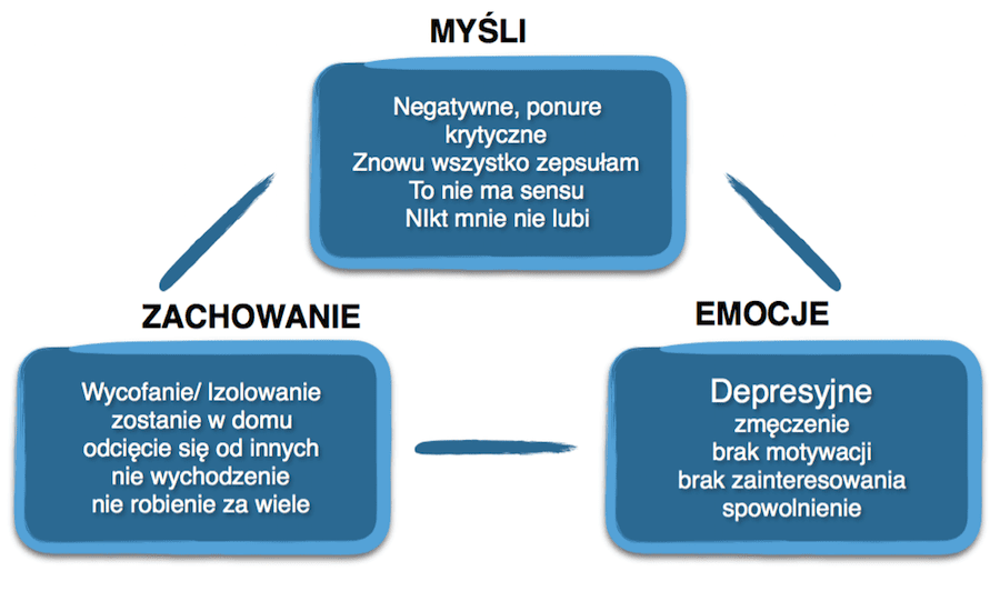 Jak poradzić sobie z depresją: instrukcja DEPRESJA negatywny cykl depresji