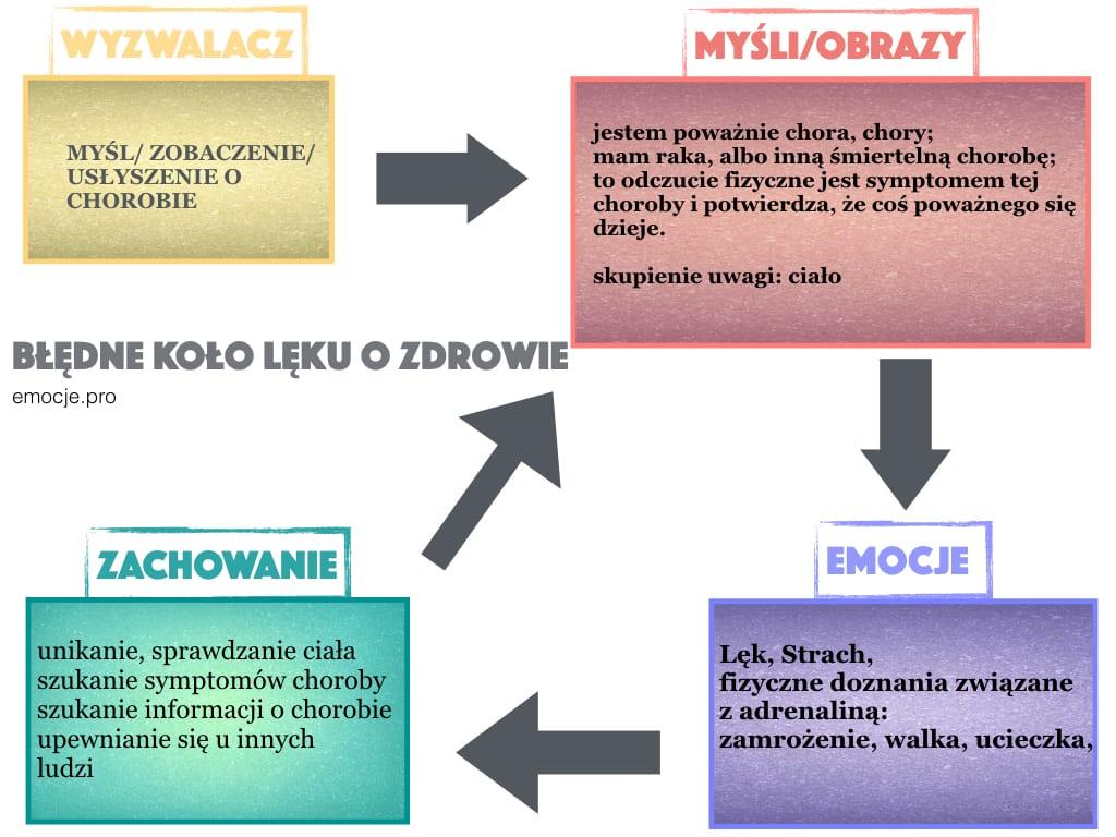 lek-o-zdrowie-hipochondria  Jak radzić sobie z lękiem o zdrowie, hipochondrią lek o zdrowie hipochondria