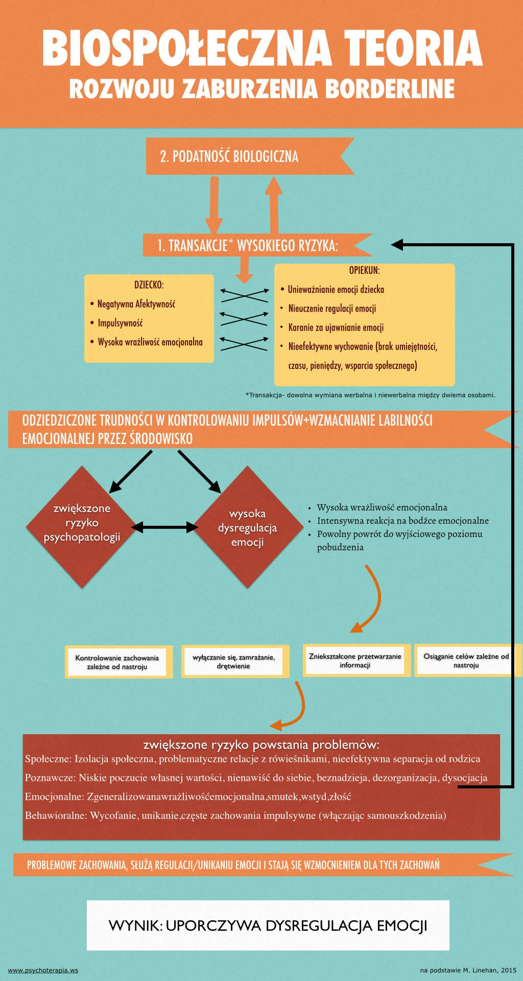 Skąd się bierze borderline: Teoria Biospołeczna Skąd się bierze borderline: Teoria Biospołeczna bpd teoria biospoleczna