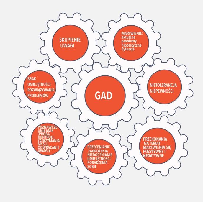 GAD-błędne-koło-lek-uogolniony GAD: zaburzenie lękowe uogólnione- poradnik GAD: zaburzenie lękowe uogólnione- poradnik GAD b  e  dne ko  o lek uogolniony