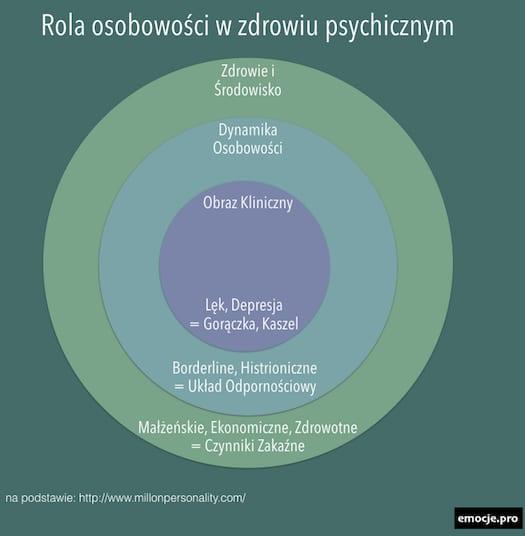 millon-rola-osobowosci  Teoria Millona: rola osobowości i jej domeny millon rola osobowosci