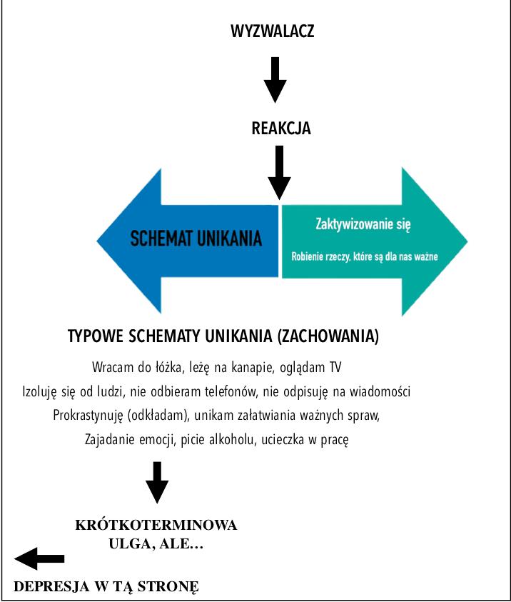 aktywizacja behawioralna depresja unikanie Aktywizacja Behawioralna w depresji nr 5-Unikanie i Pułapki Depresji schematy unikania zachowania depresja aktywizacja behawioralna