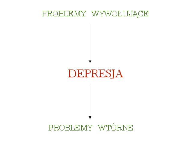 [object object] Aktywizacja behawioralna w depresji nr 6 – ROZWIĄZYWANIE PROBLEMÓW problemy wywolujace Aktywizacja behawioralna w depresji